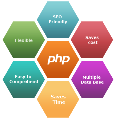 Features of PHP