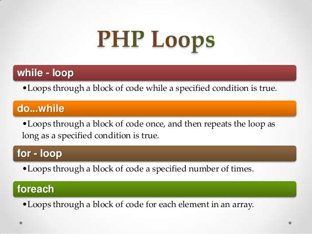 What Is Loop